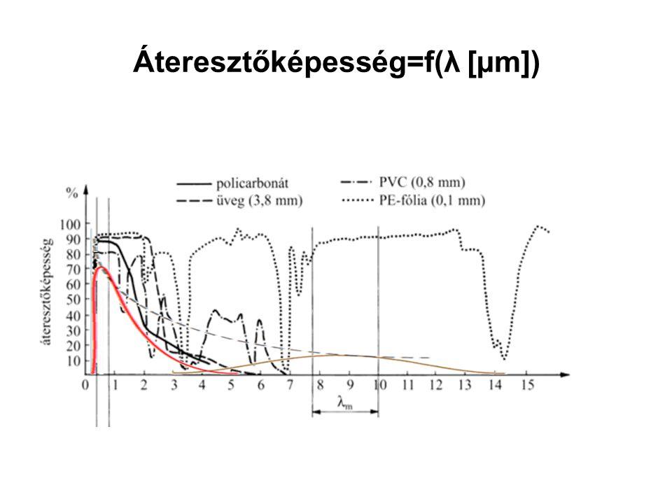 Áteresztőképesség=f(λ [µm])